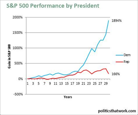 before the market the political economy of olympianism books stock market performance by s p 500