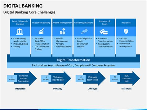 ppt templates for banking digital banking powerpoint template sketchbubble