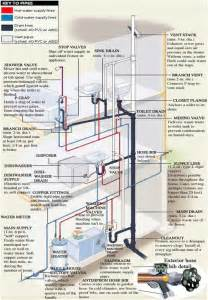 House Plumbing System by Residential Plumbing Diagrams