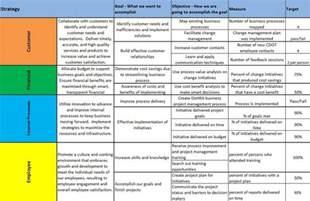 business score card balanced scorecards align das s measurable goals with cdot strategy