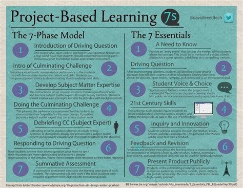 Project Based Learning On Pinterest Problem Based Learning Inquiry Based Learning And Project Based Learning Planning Template For Students