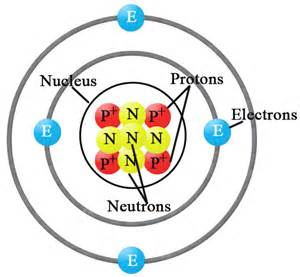 Location Of Proton In Atom Electrons Chemistry Tutorvista