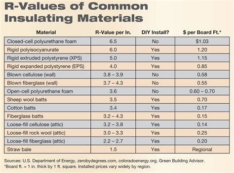 exterior wall thickness insulation particulars home power magazine