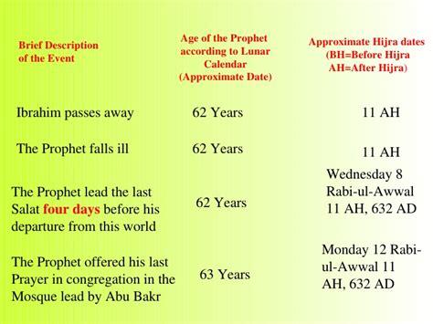 biography of muhammad life chronology life of muhammad pbuh