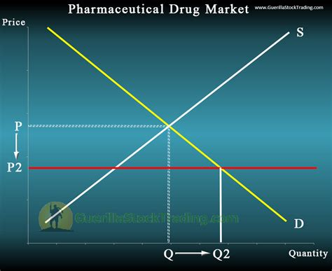 High Ceiling Drugs by Price