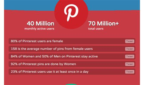 pinterest target how greenpeace found more target audience with pinterest