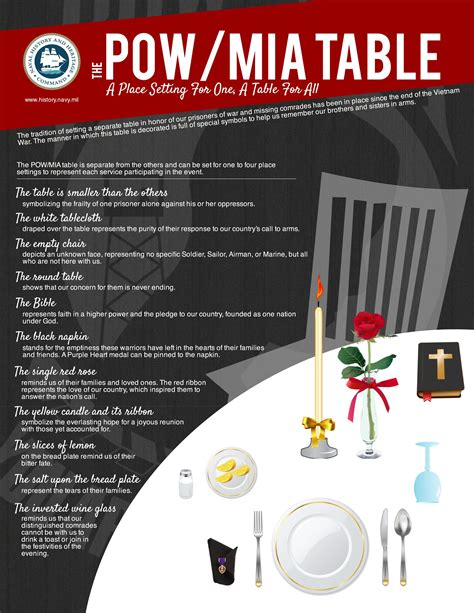 The Pow Mia Table A Place Setting For One A Table For