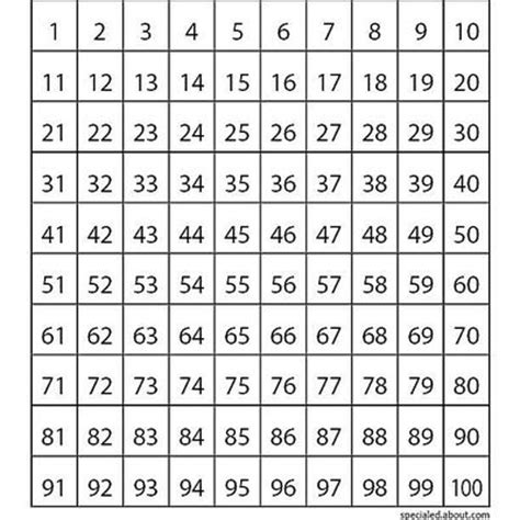 printable hundreds chart starting 0 basic math concepts understanding place value