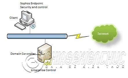 sophos endpoit protection bao mat  tinh server va