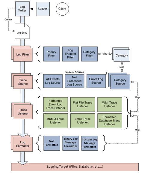 open source block diagram software block diagram app wiring diagram schemes