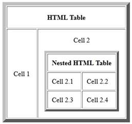 How To Use Table In Html Why Not To Use Nested Html Tables Iwebchk Website Analysis