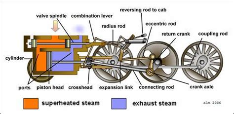 steam engine diagram worksheet how the steam engine of the locomotive works locomotive engine and steam locomotive