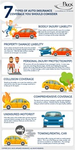 Will Car Insurance Cover Electrical 7 Types Of Car Insurance You Should Consider