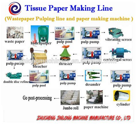 Tissue Paper Process - zhucheng jinlong automatictissue paper machine