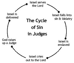 the book of judges pictures jesus as our ultimate book of judges bible study faith