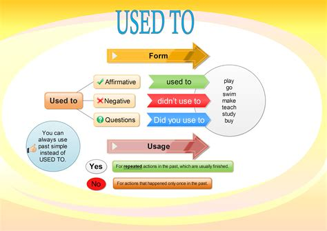 to use how to use quot used to quot in grammar learn
