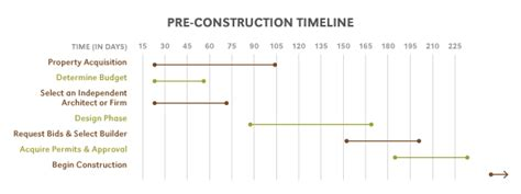 how to develop a home building construction timeline