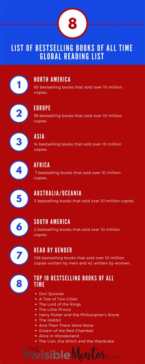 best books of all time list of bestselling books of all time that sold more than