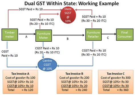 what s section 18 gst input tax credit under revised model gst law