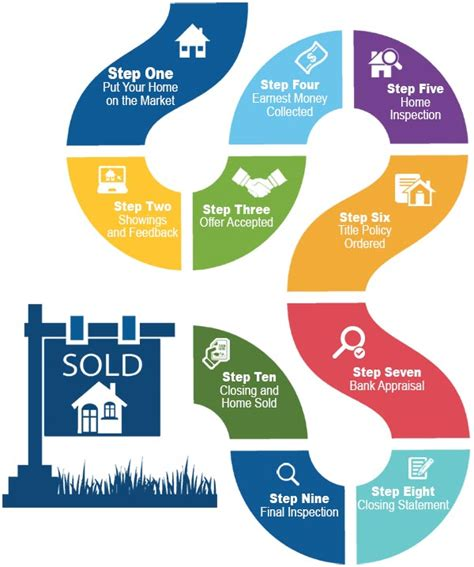 process of selling a house and buying a new one related keywords suggestions for home selling process