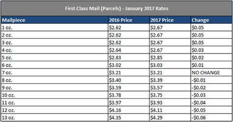 usps letter rates usps announces 2017 postage rate increase for mailing 1699