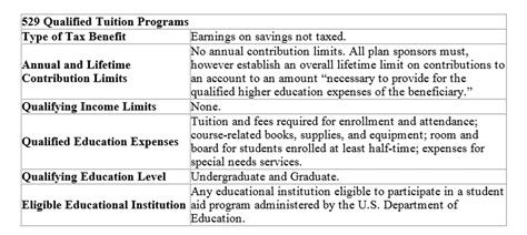 irc section 530 federal tax benefits for higher education