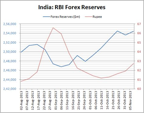 chart india s forex reserves up 7 7 bn in two months