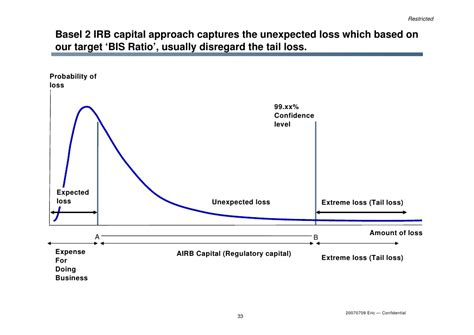 Credit Risk Expected Loss Formula Sound Credit Risk Experience Fsa And Bank