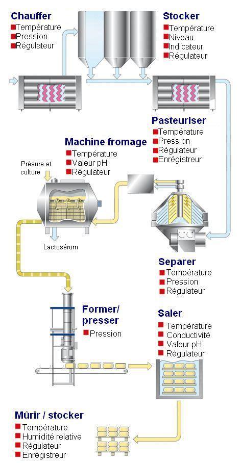diagramme de fabrication de yaourt pdf sch 233 ma de fabrication d un yaourt