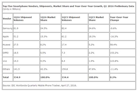 2016 phone sales newhairstylesformen2014com preliminary report shows samsung dominating smartphone