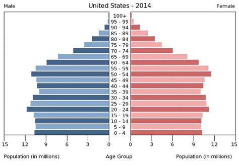 Population Of Usa 2014 | united states age structure demographics