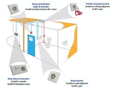 wiring diagram for disabled alarm images wiring diagram
