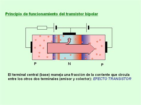 transistor igbt funcionamiento pdf transistor ujt funcionamiento 28 images electrnica teor 237 a taller321led el transistor