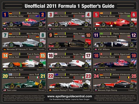 Formula 1 F1 2011 formula 1 2011 spotter s guide by spottersguidecentral on