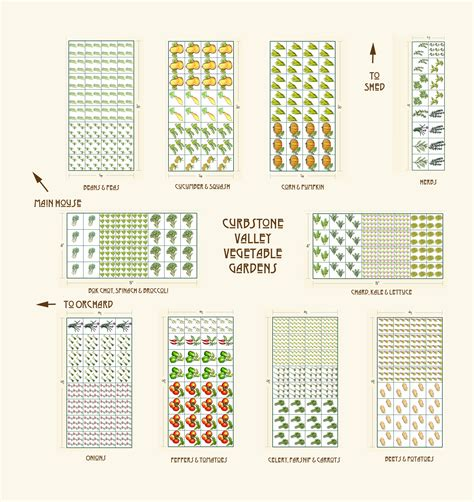 Planning A Vegetable Garden From Scratch Vegetable Garden Planner Uk Best Idea Garden