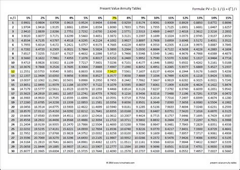 Present Value Annuity Factor Table | present value annuity tables double entry bookkeeping
