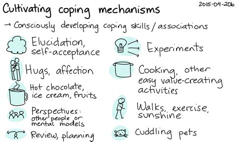 How Is Coping by 2015 04 20b Cultivating Coping Mechanisms Index Card