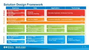 It Solution Template by Business Value Measurements And The Solution Design Framework