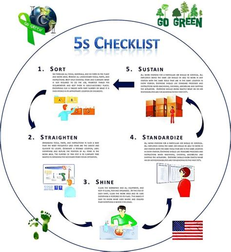 5s flowchart go green and kaizen on