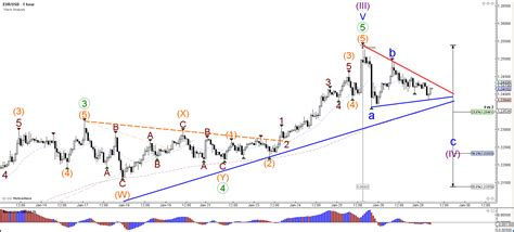fx foreign exchange committee pattern recognition test eur usd gbp usd test fibonacci levels of wave 4 admiral