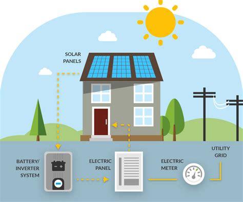 50 best solar companies letsgosolar