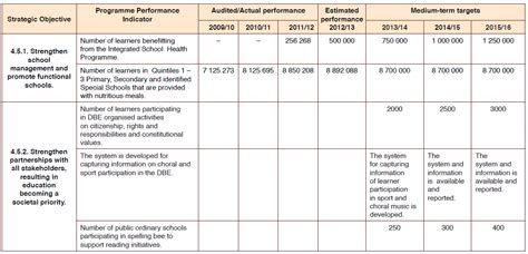 performance magazine measuring performance in education