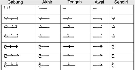 Belajar Dari Awal Radiologi Klinis Dari Gambar Ke Diagnosis membaca rangkaian huruf hijaiyah