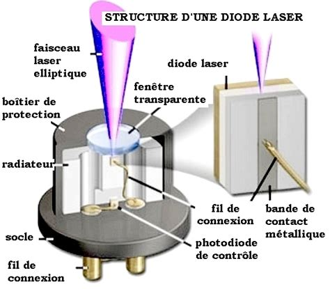 types des diode laser a semi conducteur