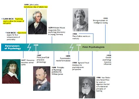 Psychology And History roots of psychology and today s perspectives 171 a primer on
