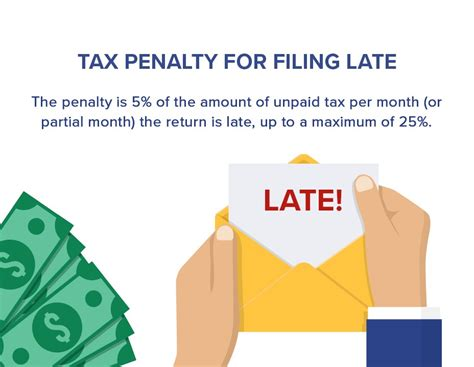 penalties for late filing and payment of your income tax the penalty for filing taxes late even if you owe nothing