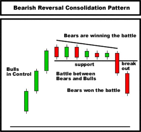 candlestick pattern for day trading the bearish reversal consolidation pattern