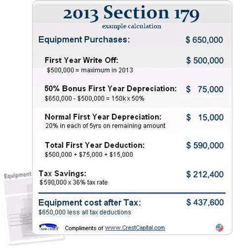 section 179 expense deduction section 179 and equipment financing a marriage made in