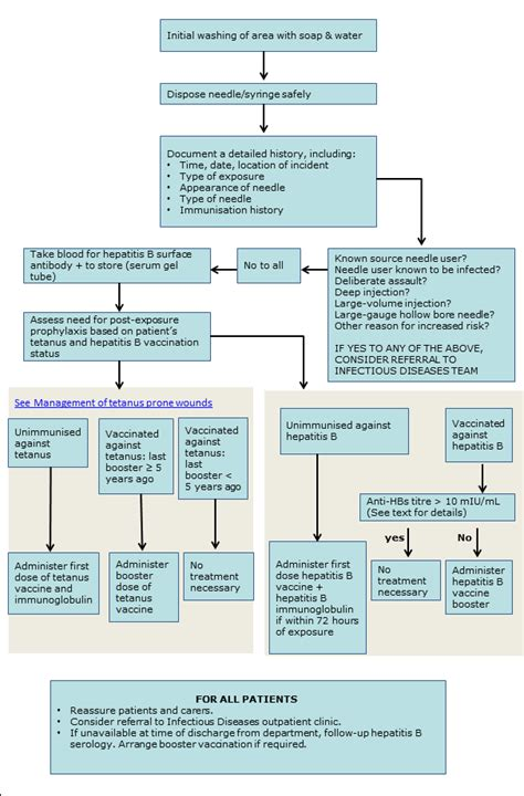 needlestick injury flowchart clinical practice guidelines needle stick injury