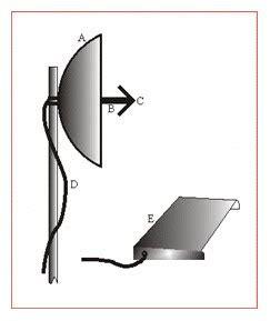 Pipa Besi Buat Antena ilmu dan teknologi mei 2010